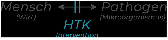 gleichung-pathogen-htk